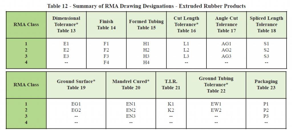 RMA Handbook - Table 12