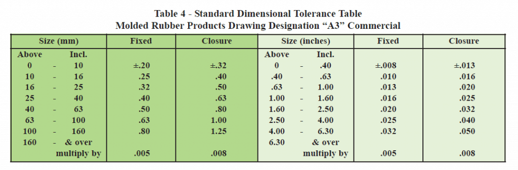 RMA Handbook - Dimensional Tolerance Table