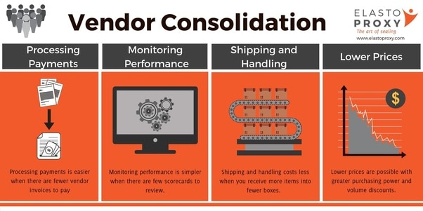 Read more about the article Vendor Consolidation for Industrial Rubber Products